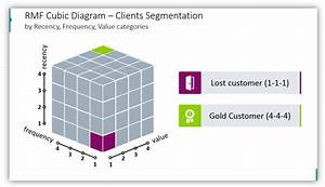Present Structure Using 3d Cube Diagrams - Blog