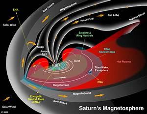 Cassini Legacy: 1997-2017 : Magnetosphere