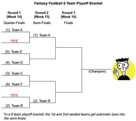 fantasy football playoffs work dummies