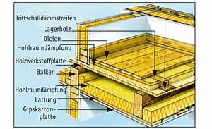 Aufbau Estrich Dämmung : schallschutz auf holzbalkendecken und massivdecken ~ Articles-book.com Haus und Dekorationen