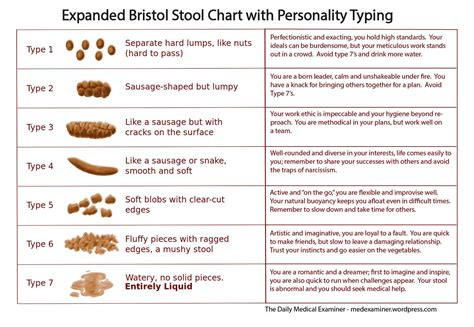Doo And You What The Bristol Stool Chart Tells Us About