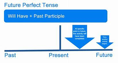 Future Perfect Examples Tense Tenses Definition English
