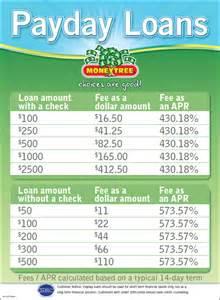 Cash Advance Payday Loan Chart