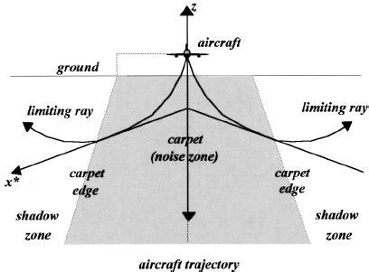 Fig 1 The Sonic Boom Carpet  Scientific Diagram