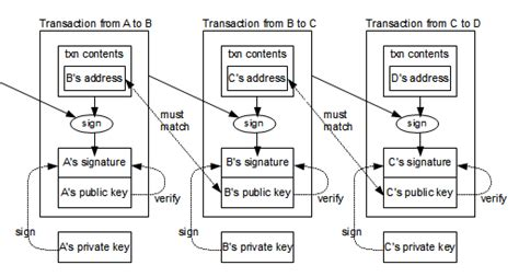A bitcoin transaction consists of a version number, a locktime value, a list of inputs and a list of a bitcoin transaction can also serve as a vehicle for smart contracts, recording data, attestation and. bitcoin protocol - 개발 - 땡글닷컴