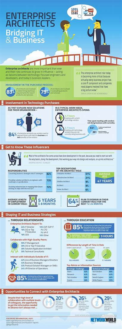 Infographic Enterprise Architecture Business Architects Definition Inside