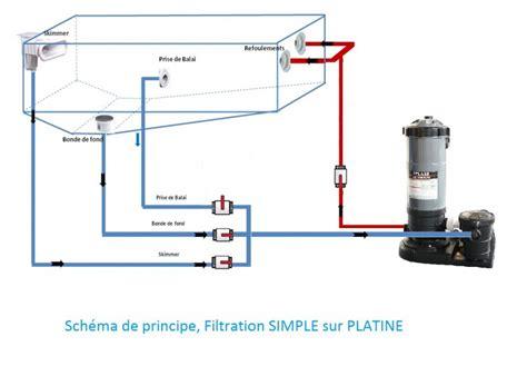 groupe filtration cartouche pour piscine distripool