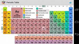 PERIODIC TABLE CARBON FAMILY | Periodic Table
