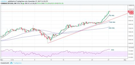You can convert us dollar to other currencies from the drop down list. Bitcoin Price Today : Bitcoin Price News Btc Records All Time High Amid Growing Institutional ...