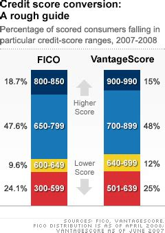 Don't Be Fooled By Credit Score Inflation Time