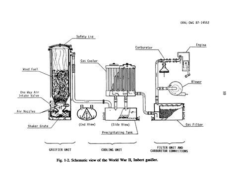 woodwork wood gasification plants   plans