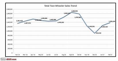 Sales Figures Wheeler Analysis February Bhp Team