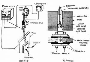 Electroslag Welding  Esw  Process And Working Principle