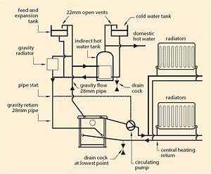 Diy Wood Design  How Does A Wood Burner Heat Radiators