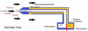 Pitot Static Tube Pressure Calculations With Daqmx