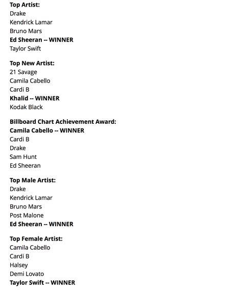 Drake, Kendrick Lamar, Ed Sheeran, Cardi B, SZA, JAY-Z ...