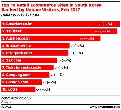 Emarketer Korea Ecommerce South Retail Chart