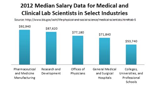 Laboratory Scientist Salary by Top Clinical Laboratory Science Masters Degrees Graduate