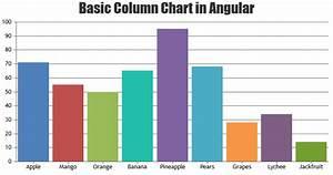 Beautiful Angular Charts  U0026 Graphs