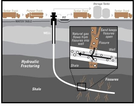 hydraulic fracturing  natural gas earthdharmaorg