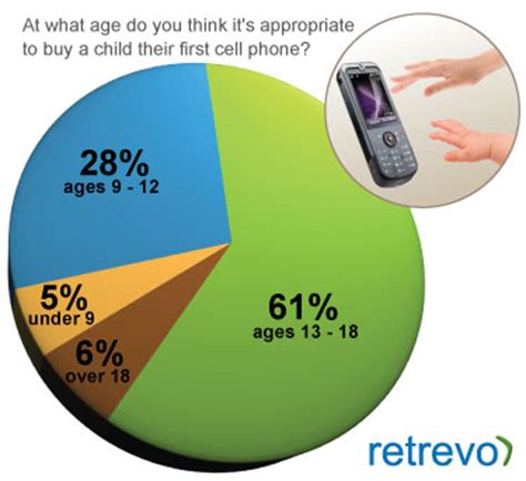 can a phone get a what age should you give a mobile phone see stats here