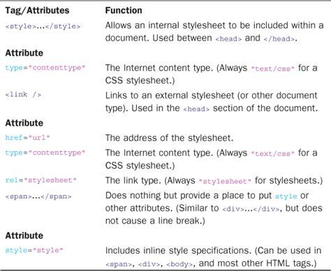 resume using html tags resume using html and css danaya us