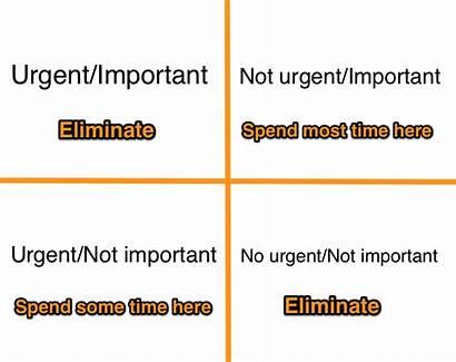 Matrix Eisenhower Urgent Important Management Skills Squares