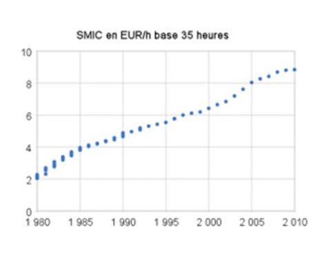 montant du smic en 2015 montant du smic en 2015