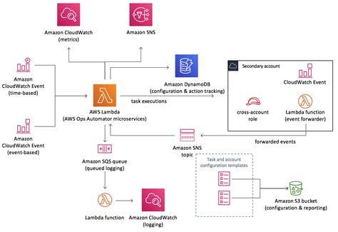 architecture overview aws ops automator