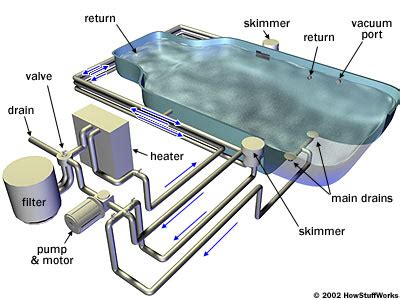 pool drain systems howstuffworks