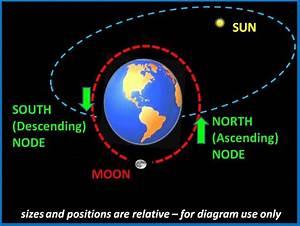 astroPPM: The Lunar Nodes at Cross Quarters