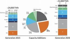 Gas Power Systems  U0026 Gas Power Generation