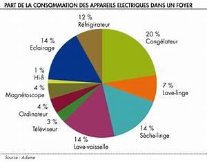 Calcul Consommation Electrique D Un Appareil : forum asperansa afficher le sujet pour parler d 39 cologie ~ Dailycaller-alerts.com Idées de Décoration