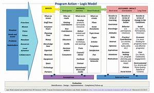 learning and evaluation logic models meta With evaluation logic model template