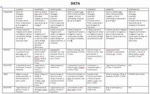 Dieta, diabetici, diete per curare il diabete