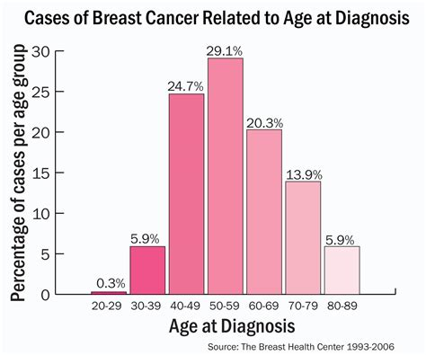 Healthy And Beauty Tips Breast Cancer Treatment Breast
