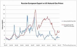 Russian Natural Gas Twice as Expensive as US Gas - The ...