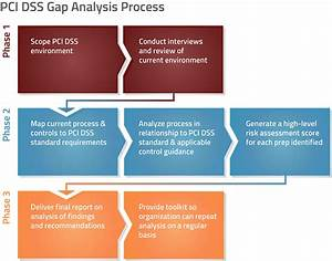 template for analysis reporthazop group 7 understand the With pci dss risk assessment template