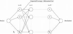State Space Diagram  Integer Master Problem