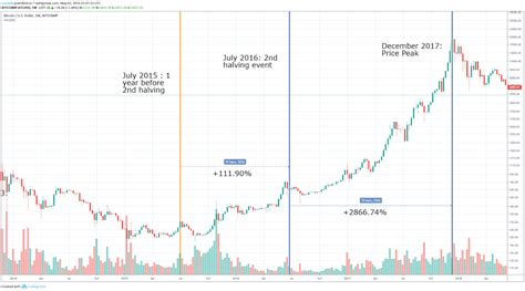 Find historical and current bitcoin prices in this very accurate chart (updated every minute). Bitcoin Cash Halving Date | Earn Bitcoin From Ads