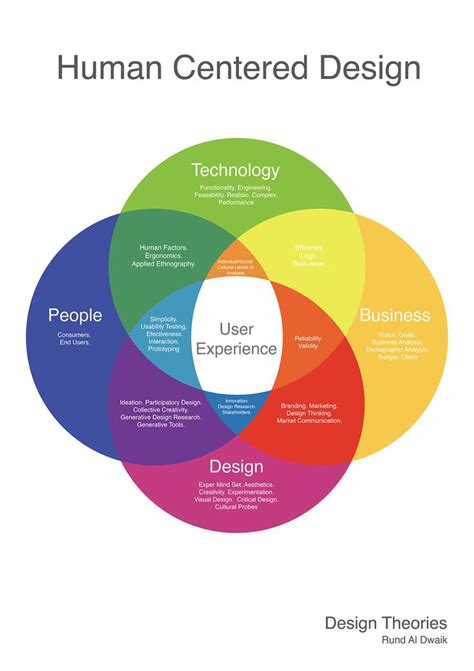 human centered design best 25 user centered design ideas on design