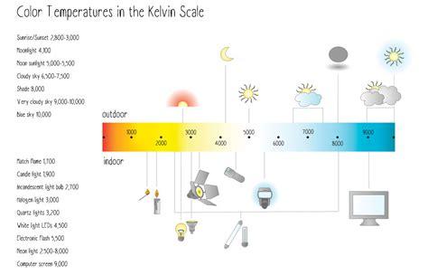 kelvin color temperature color temperature explained digital photo secrets
