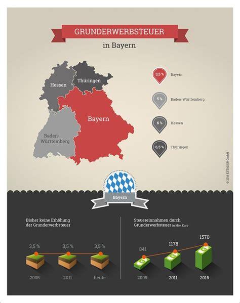 Grunderwerbsteuer 2018 Den Bundeslaendern by Starnberg In Bayern Wie Hoch Sind Hier Die