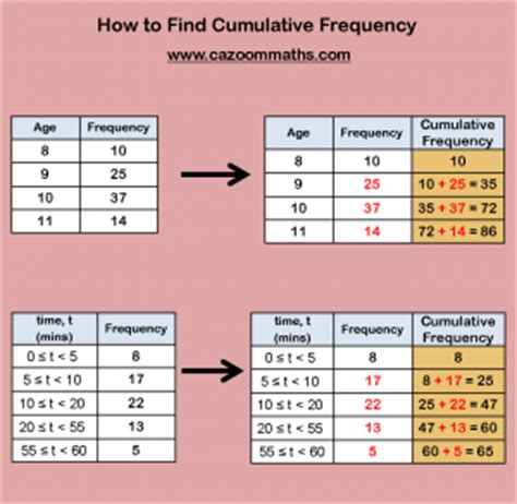 statistics teaching resources ks  ks statistics