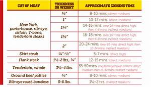 Rib Roast Internal Temperature Chart Beef Tenderloin Temperature Chart