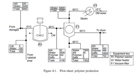 flow sheeting chemical engineering projects