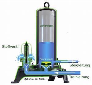 Stromverbrauch Pumpe Berechnen : widderpumpe dynamische amortisationsrechnung formel ~ Themetempest.com Abrechnung