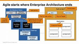 agile togaf and enterprise architecture will they blend With togaf architecture vision template