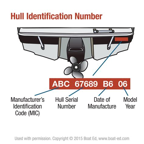 Boat Manufacturers Hull Identification Number by State Of Oregon Title Registration Title And