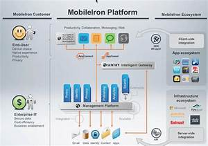 Teamxchange  Mobileiron Adds Cisco Ise  Identity Services